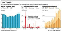 Deaths on passenger trains are rare but injuries have increased steadily. #Amtrak188 http://www.wsj.com/articles/deadly-train-wreck-in-philadelphia-leaves-disastrous-mess-1431499608 …