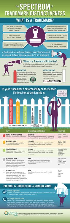 How strong is your brand? Where does it fall on the Spectrum of Trademark Distinctiveness Infographic by Circle Legal? bit.ly/1NadRZQ