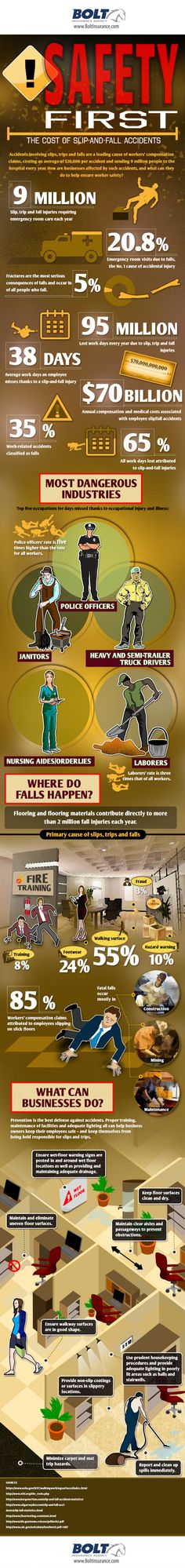 Infographic: The High Cost of Slips, Trips and Falls. Did you know that 95 million workdays per year are lost due to slip-and-fall injuries? Fatal falls occur mostly in Construction, Mining and Maintenance Industries. Safety Quotes, Safety Posters, Personal Safety, Personal Injury, Work Related Injuries, Safety Meeting, Construction Safety, Family Safety, Safety Training