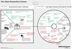 Value Proposition Canvas Business Model Canvas Examples, Business Canvas, Startup Business Plan, Start Up Business, Business Innovation, Business Ideas, Kaizen, Organizational Chart Design, Pa Jobs