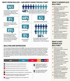 Workplace bullying has been at the top of the national political, legal and management agenda for the last year. A feverish national debate culminated in amendments from 1 January HRD looks past the politicians into the raw numbers Workplace Bullying, Human Resources, Infographic, Management, Language, Politics, Magazine, Activities, People