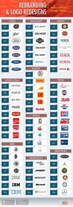 Evolução de alguns logotipos famosos.
