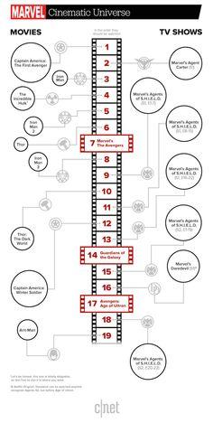 Qual é a ordem que devemos assistir os filmes e séries da Marvel