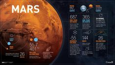Planet Mars in numbers - Infographic - Canadian Space Agency
