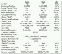 El inimagimable desastres económico, político, social, espiritual y criminal que es legado de un hijo de puta llamado Hugo Rafael Chávez Frías, nacido por desgracia, y no abortado, en Venezuela.