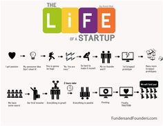 Have you experienced the rollercoaster ride that is the life of a startup? Check out this infographic! Viral Marketing, Content Marketing, Digital Marketing, Media Marketing, Start Up Business, Starting A Business, Ideas Emprendedoras, Innovation, Make An Infographic