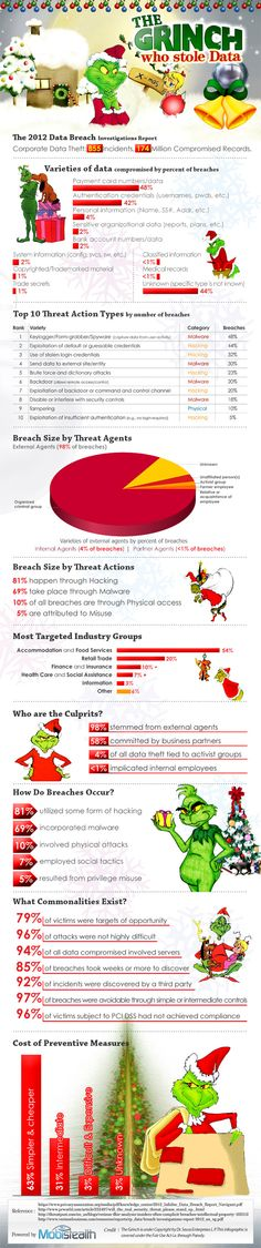 Data Theft: The Grinch's New Favorite Activity (INFOGRAPHICS)