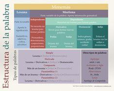 Las palabras están formadas por monemas, las unidades mínimas de la lengua con significado, y según los monemas que se incorporen en una palabra pueden establecerse diferentes tipos.Observa la sig...