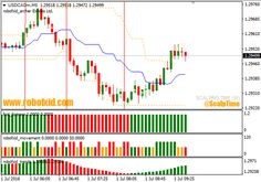 Automatic Forex day Trading Systems