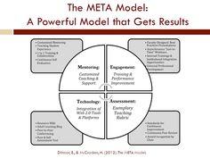 Image result for META model from Dittmar and McCracken