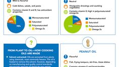 You have a lot of options for cooking oils. Some are better at certain temperatures, others are best with certain types of food. The folks over at MyFitnessPal have created a chart that helps you pick which oils are best for what kind of cooking you want to do. Thai Cooking, Cooking Oil, Easy Cooking, Healthy Cooking, Oil Benefits, Eating Light, Clean Eating, Vegan Recipes, Cooking Recipes