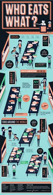 Data visualization provided by Massive Health's Eatery App users--now tracking more than 7.68 million food ratings of half-a-million foods from over 50 countries. Sopped by blogbrevity #datavisualization #infographics