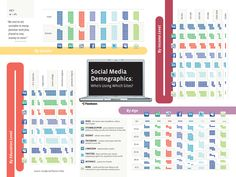 Social Media Demographics: Who's Using Which Sites?