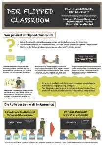 Flipped Classroom Infografik – Lernkiste.org Flipped Classroom, Flipping, Differentiated Instruction, New Media, Classroom Ideas, Teacher Planner, Teaching Ideas, Infographic, Primary School