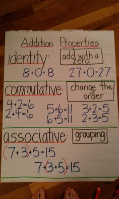 Anchor chart: Addition properties