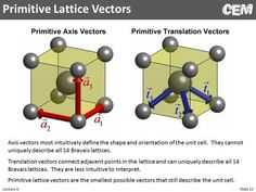 Molecular geometry and bonding blueprints and manuals pinterest lecture 6 cem periodic structures youtube malvernweather Choice Image