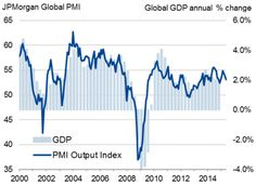Global growth hit by steepest EM downturn for six years.