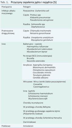 Przegląd Urologiczny - Ostre zapalenie jądra i najądrza – etiologia, diagnostyka i leczenie