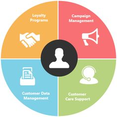 Cygnet's 360 Degree Retail Solutions imparts greater visibility into customer experience, enhances operational efficiencies, increases order fulfillment and optimizes your retail space throughout your value chain.
