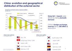 China: evolution and geographical distribution of the external sector Quarterly Report Q3 2015 Circulo de Empresarios-Septiembre 2015
