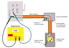 Instalaciones Eléctricas Residenciales: Medición de la resistencia de aislamiento I