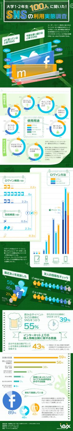 infographic.jp - Use of social networks using the data from 100 students from Tokyo between 18 and 20 years old. They use a color coding as powerful tool to identify each social network without the needing of repeat their names. The multiple data graphics are clearly defined and sectioned in the space and makes it very easy to read and understand. infographic.jp sits their success on the use of the social networks then creating valuable traffic to their client websites.