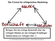Die Marketing-Erfolgs-Formel.