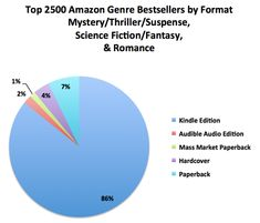 WriterWin.com/*** Where and How Are Books Really Selling? Data Shows Self-Published Authors in the Driver's Seat