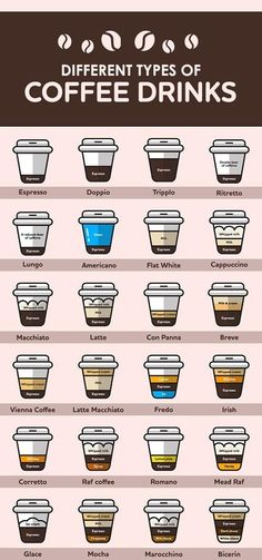 12 Different Types of Coffee Drinks #typesofcoffee
