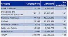 """Fewer Than 50% Of Americans Are Adherents"""" Of Christianity"""