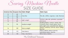 Sewing Machines For Beginners sewing machine needle sizes - The right sewing machine needle for the job means you will get a professional looking seam every time. EASY guide to sewing machine needle sizes Sewing Basics, Sewing For Beginners, Sewing Hacks, Sewing Tutorials, Sewing Patterns, Sewing Ideas, Dress Patterns, Quilt Tutorials, Doll Patterns