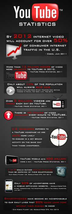 Youtube Infographic 13 - http://infographicality.com/youtube ...