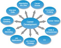 Google Image Result for http://www.smp-solutions.co.uk/Portals/6/Career_dev_cycle_2.png
