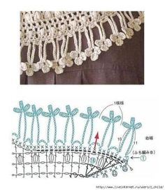 Crochet border with diagram - cuteee! by girbska