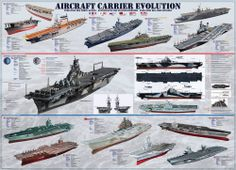 Eurographics - Aircraft Carrier Evolution Jigsaw Puzzle - 1000 pc