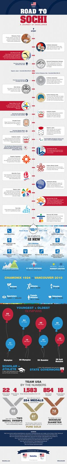 Road to Sochi: A Journey of Excellence infographic presented by Deloitte