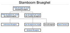 Stamboom van de Bruegels