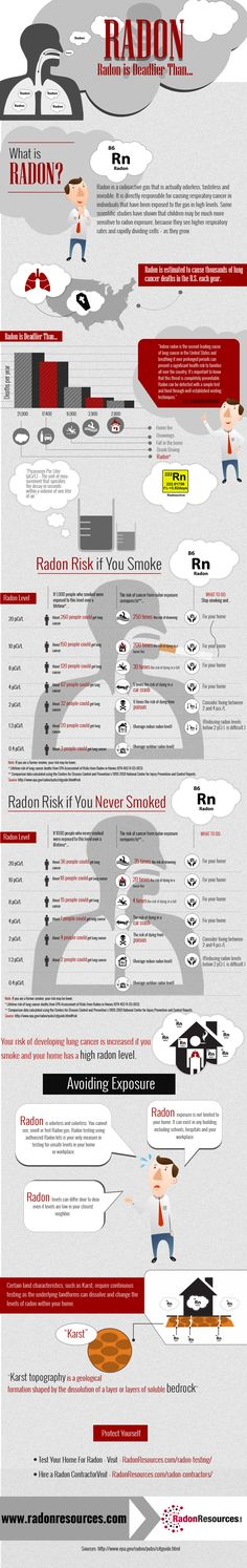 #Radon is deadlier than...