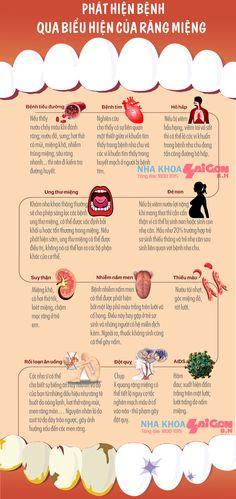 Phát hiện bệnh qua những biểu hiện của răng miệng
