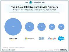 Proveedores de infraestructura cloud según Synergy Research Group
