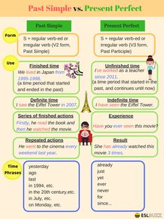 The present perfect can cause a lot of confusion for English learners because it is actually used in several different ways. english English Tenses: Past Simple and Present Perfect - ESLBuzz Learning English English Grammar Tenses, Teaching English Grammar, English Grammar Worksheets, English Verbs, English Vocabulary Words, English Phrases, Grammar And Vocabulary, Grammar Lessons, English Language Learning