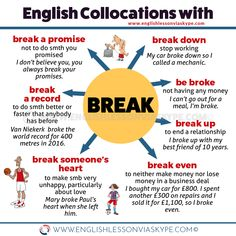 Learn English 404338872798184245 - English collocations with BREAK. Useful English Expressions with the word BREAK. Source by helenegiovannon Improve English Speaking, Learn English Grammar, English Vocabulary Words, Learn English Words, English Phrases, English Idioms, English Language Learning, English Lessons, Teaching English