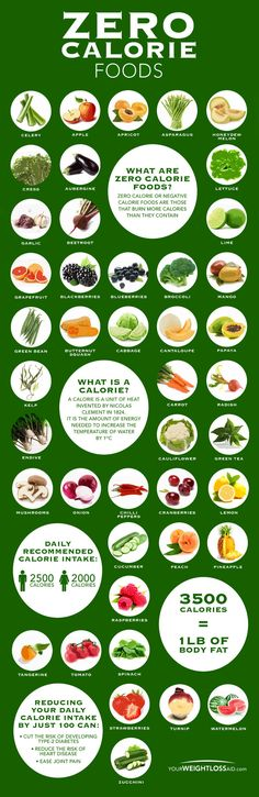 Zero-Calorie Foods That Will Help You Lose Weight Fast Infographic