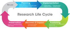 """Research Life Cycle"" image from UC Irvine Library Digital Scholarship Services"