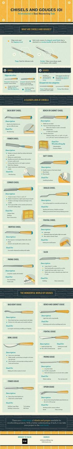 This vivid and useful infographic about basic woodworking tools is very helpful! It has some great tips for beginning woodworkers!