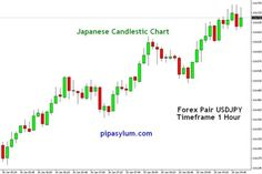 How to Setup Your Forex Chart