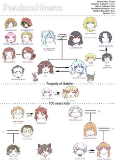 This helps me understand Pandora Hearts yeah.
