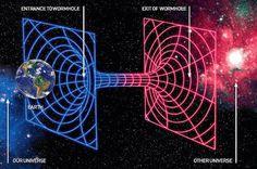 Los universos paralelos son una concepción mental, en la que entran en juego la existencia de varios universos o realidades más o menos independientes. El desarrollo de la física cuántica, y la búsqueda de una teoría unificada (teoría cuántica de la gravedad), conjuntamente con el desarrollo de la teoría de cuerdas, han hecho entrever la posibilidad de la existencia de múltiples dimensiones y universos paralelos conformando un Multi-universo.