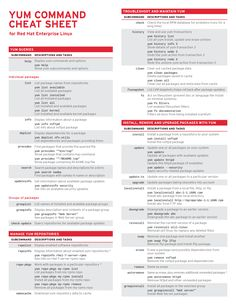 Yum Cheat Sheet for Red Hat Enterprise Linux