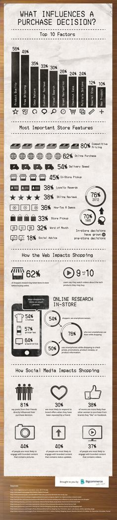 Infographic: Purchase Decision: 10 reasons why people buy www.socialmediamamma.com